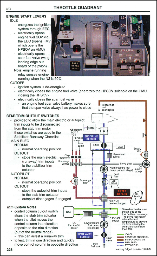 Excerpt from 737 Cockpit Companion detailing some of the throttle quadrant operations.