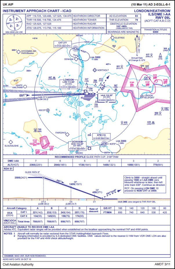 ICAO-based CAA chart of London Heathrow (EGLL) ILS runway 09L approach.