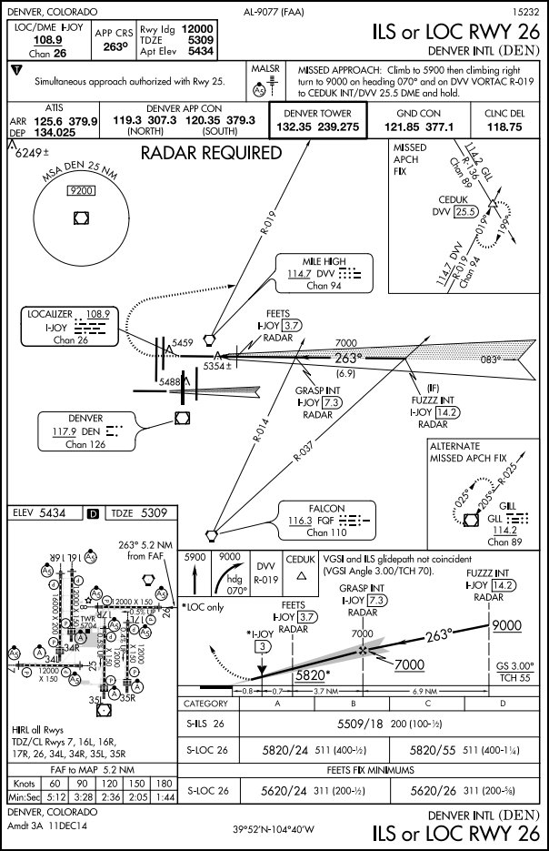 FAA/NACO chart of Denver International (KDEN) ILS runway 26 approach.
