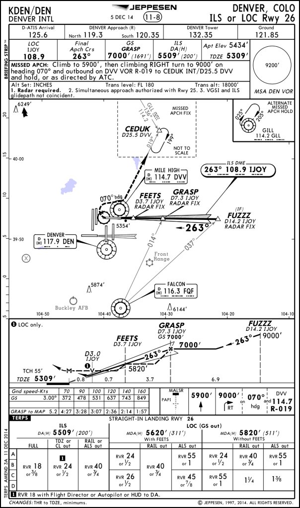 Jeppesen chart of Denver International (KDEN) ILS runway 26 approach.